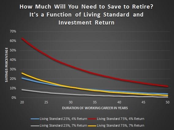 retirementgraphsavings