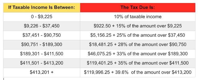 European levels of taxes