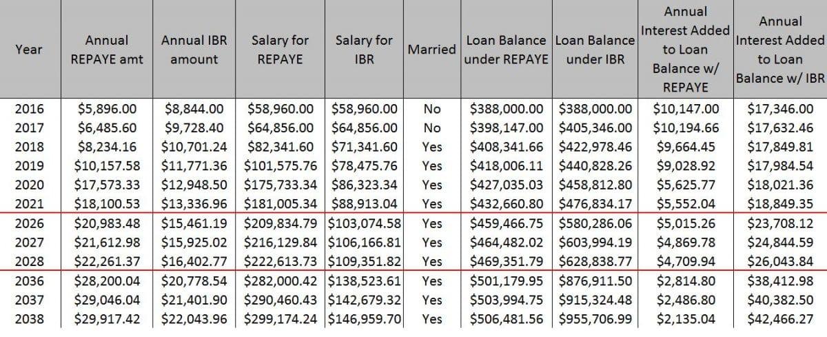 massive student loans