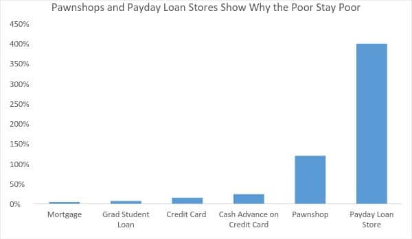 pawnshops and payday lenders