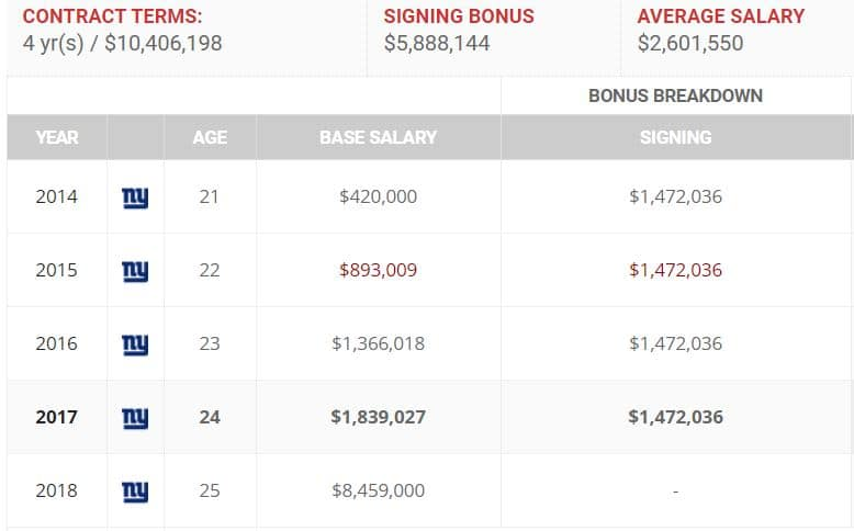 odell beckham jr contract
